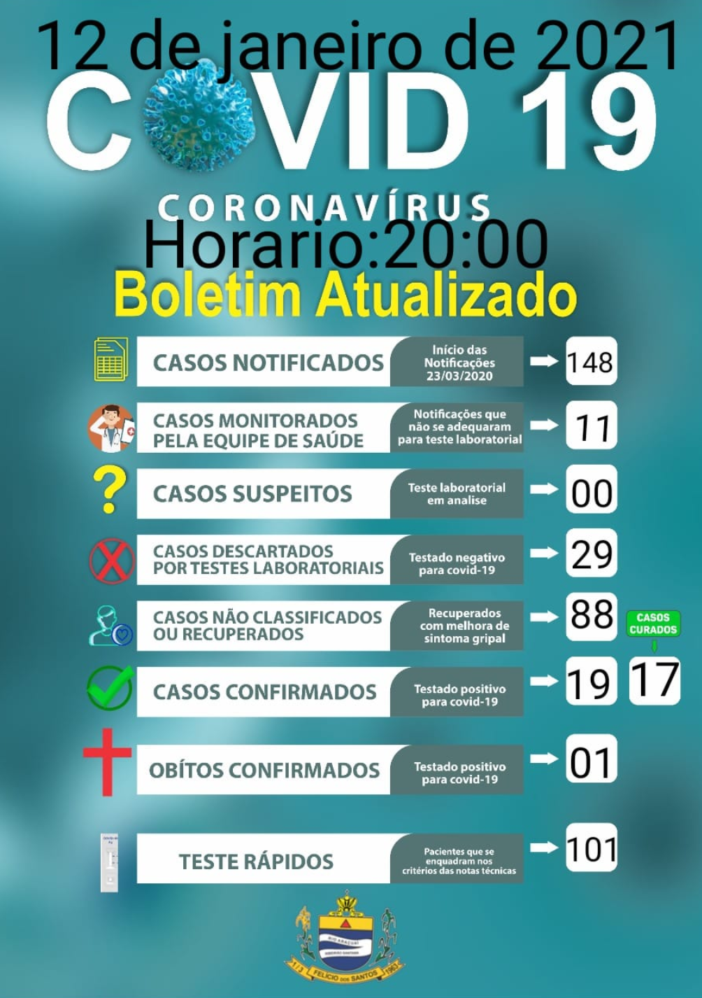 Boletim covid-19,12 de Janeiro de 2021.