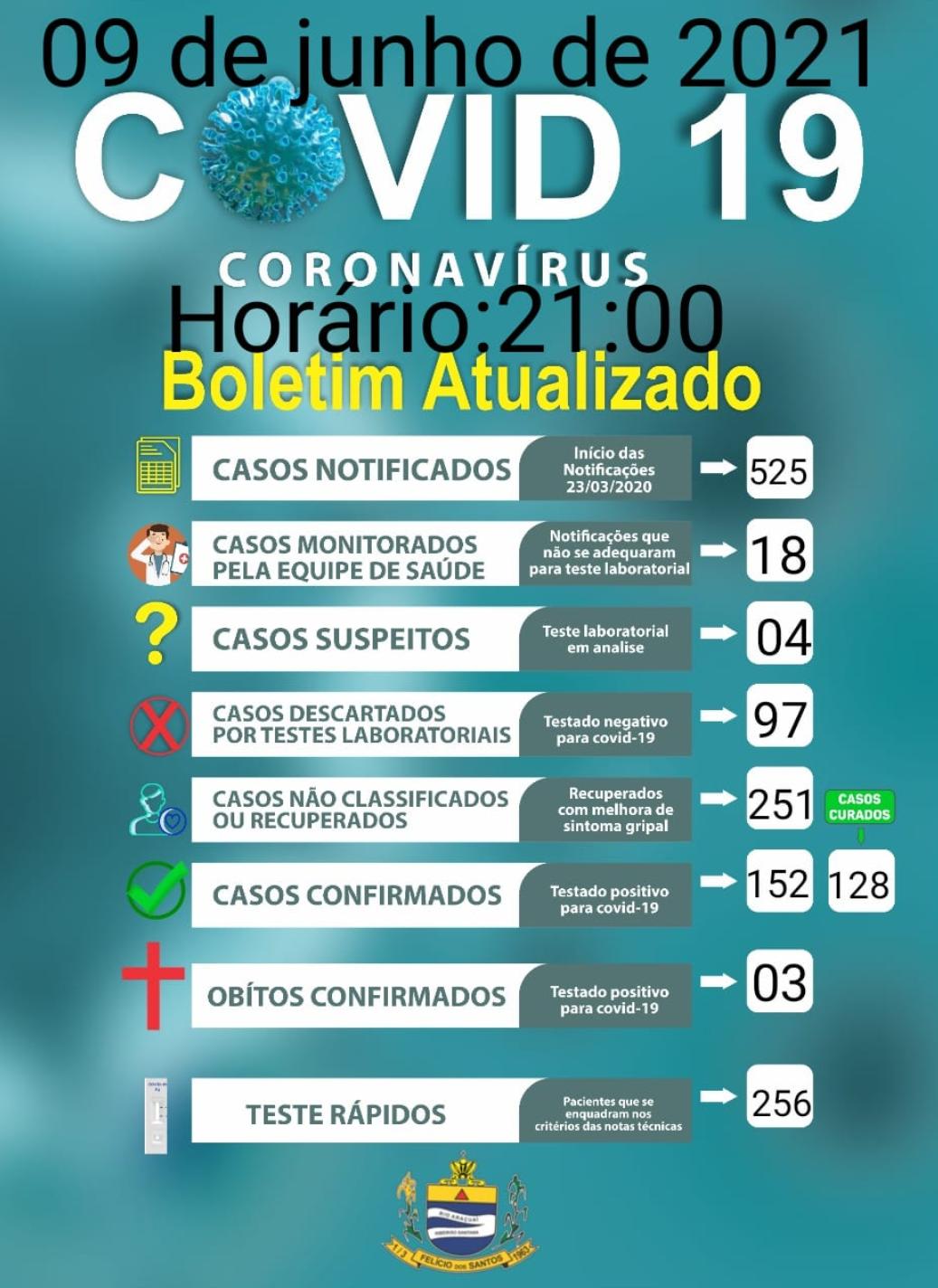 Boletim covid-19,09 de Junho de 2021