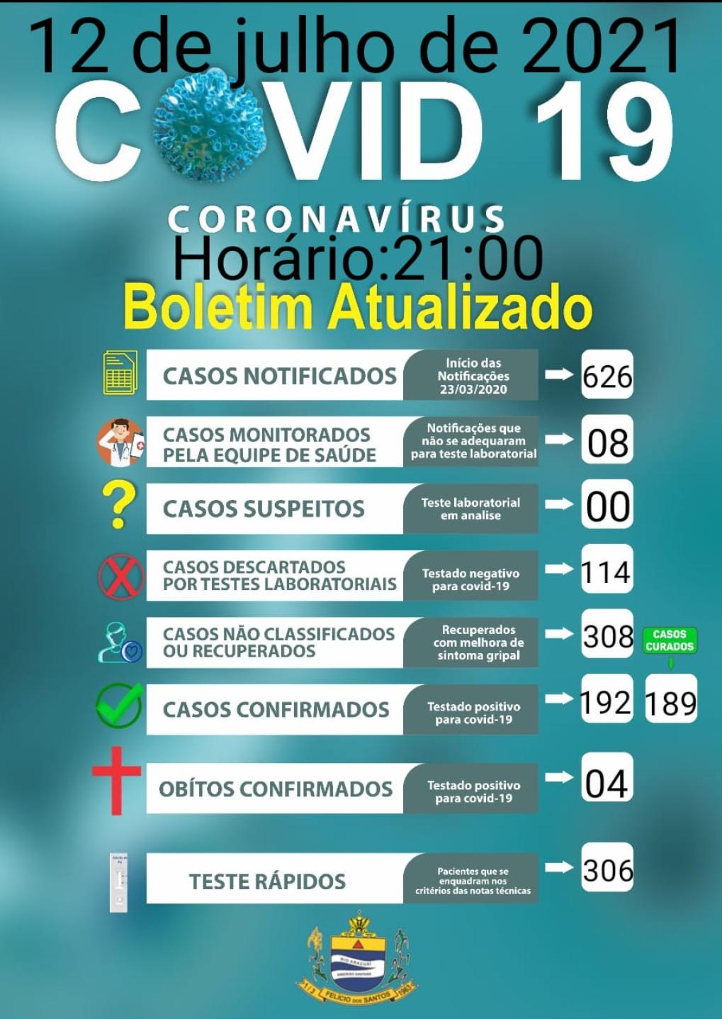 Boletim covid-19,12 de julho de 2021