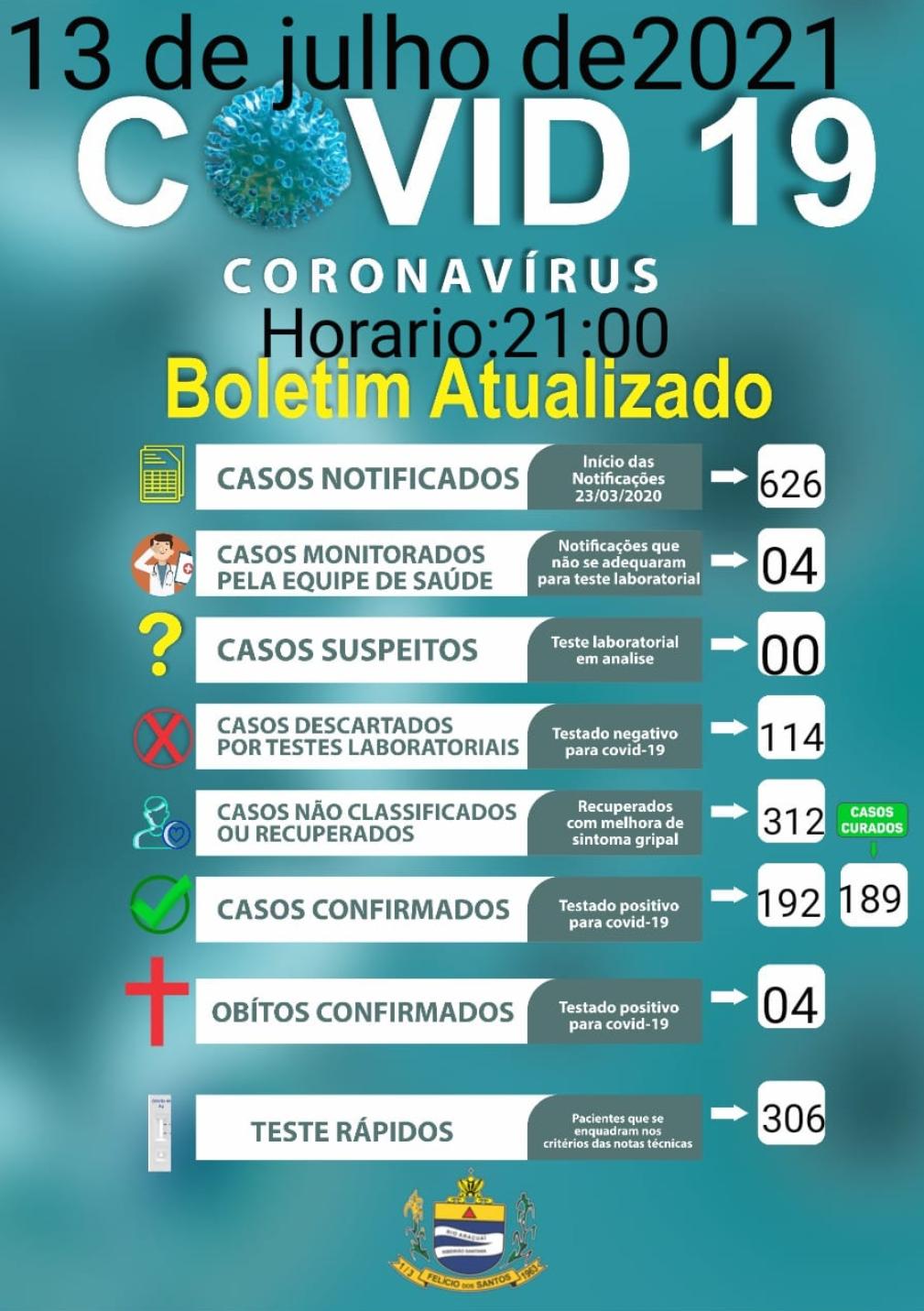 Boletim covid-19,13 de julho de 2021