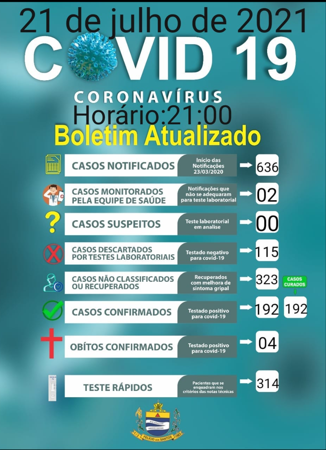 Boletim covid-19,21 de julho de 2021